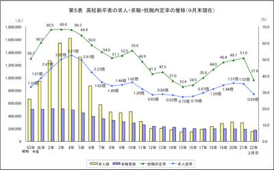 高校新卒者の求人・求職・就職内定率の推移(9月末現在)