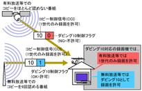ダビング10対応のための制御フラグの動作説明 by Tosaka