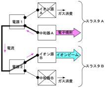 新たな、はやぶさのイオンエンジン A, B の接続図 Copyright (c) JAXA