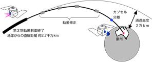 はやぶさ地球帰還運用のイメージ [提供:宇宙航空研究開発機構(JAXA)]